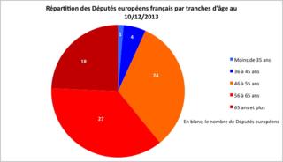 Répartition des Députés européens français par tranches d'âge (cliquer pour voir en plus grand)